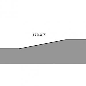 自走式立体駐車場車路の勾配